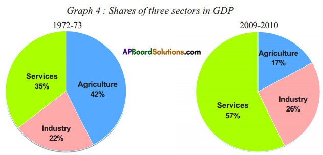 AP SSC 10th Class Social Studies Solutions Chapter 3 Production and Employment 20