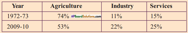 AP SSC 10th Class Social Studies Solutions Chapter 3 Production and Employment 9