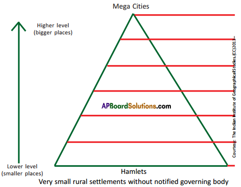 AP SSC 10th Class Social Studies Solutions Chapter 7 People and Settlement 12