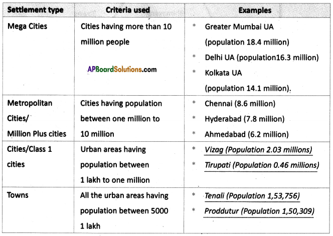 AP SSC 10th Class Social Studies Solutions Chapter 7 People and Settlement 13