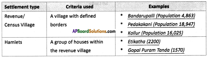 AP SSC 10th Class Social Studies Solutions Chapter 7 People and Settlement 14