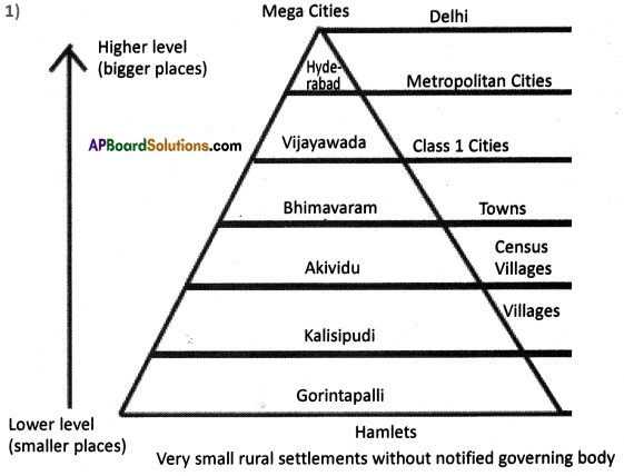 AP SSC 10th Class Social Studies Solutions Chapter 7 People and Settlement 15