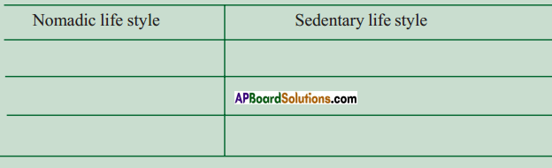 AP SSC 10th Class Social Studies Solutions Chapter 7 People and Settlement 3