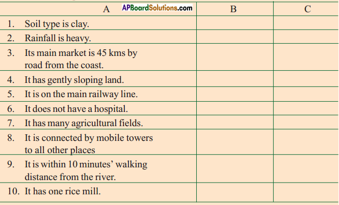 AP SSC 10th Class Social Studies Solutions Chapter 7 People and Settlement 6