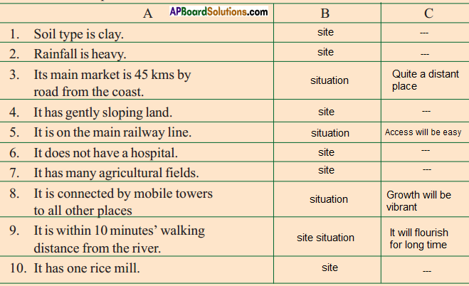 AP SSC 10th Class Social Studies Solutions Chapter 7 People and Settlement 7
