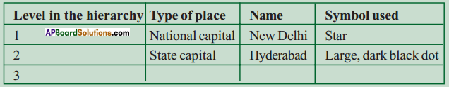 AP SSC 10th Class Social Studies Solutions Chapter 7 People and Settlement 8