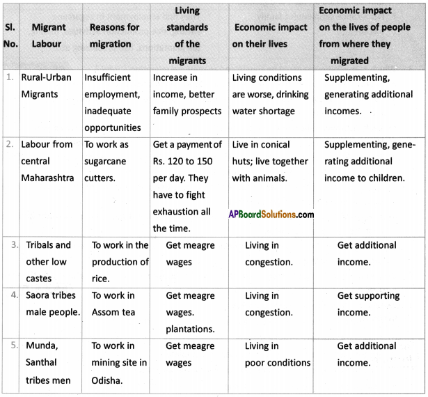 AP SSC 10th Class Social Studies Solutions Chapter 8 People and Migration 1