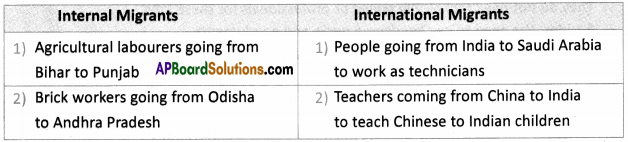 AP SSC 10th Class Social Studies Solutions Chapter 8 People and Migration 2