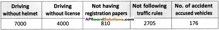 AP Board 9th Class Social Studies Solutions Chapter 24 Traffic Education 4