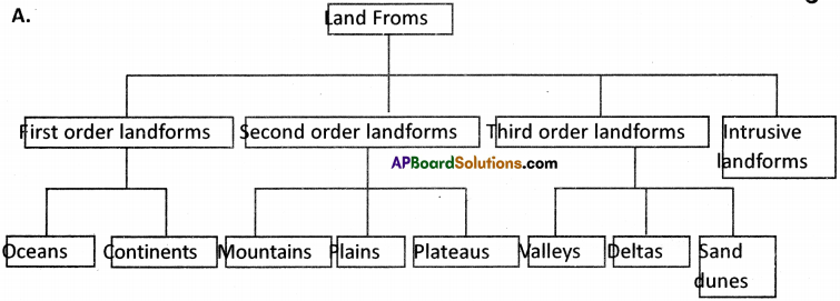 AP Board 9th Class Social Studies Solutions Chapter 3 Hydrosphere 1