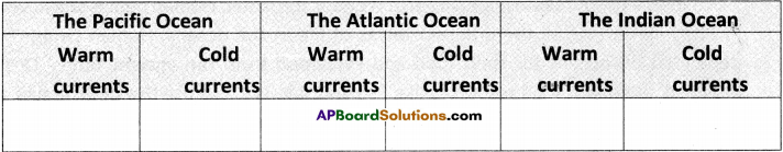 AP Board 9th Class Social Studies Solutions Chapter 3 Hydrosphere 3
