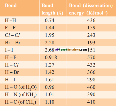 AP SSC 10th Class Chemistry Solutions Chapter 10 Chemical Bonding 6