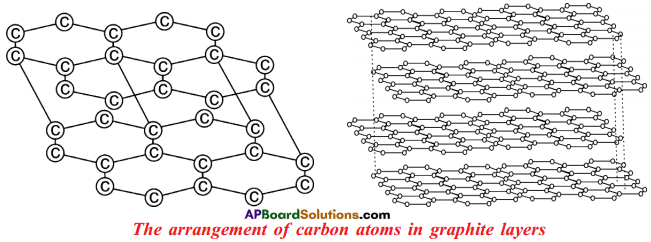 AP SSC 10th Class Chemistry Important Questions Chapter 14 Carbon and its Compounds