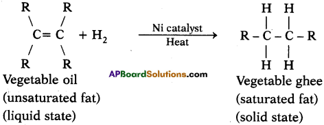 AP SSC 10th Class Chemistry Solutions Chapter 14 Carbon and its Compounds 18