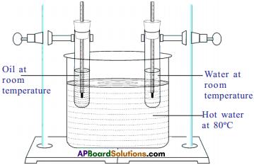AP SSC 10th Class Physics Solutions Chapter 1 Heat 11