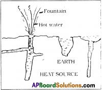 AP SSC 10th Class Physics Solutions Chapter 1 Heat 6