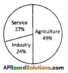 AP SSC 10th Class Social Studies Important Questions Chapter 3 Production and Employment 1