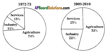 AP SSC 10th Class Social Studies Important Questions Chapter 3 Production and Employment 10