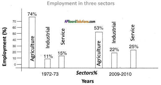 AP SSC 10th Class Social Studies Important Questions Chapter 3 Production and Employment 3