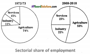 AP SSC 10th Class Social Studies Important Questions Chapter 3 Production and Employment 7