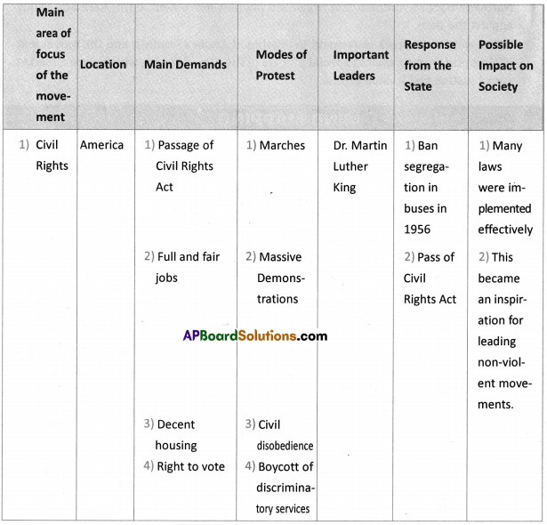 AP SSC 10th Class Social Studies Solutions Chapter 21 Social Movements in Our Times 5