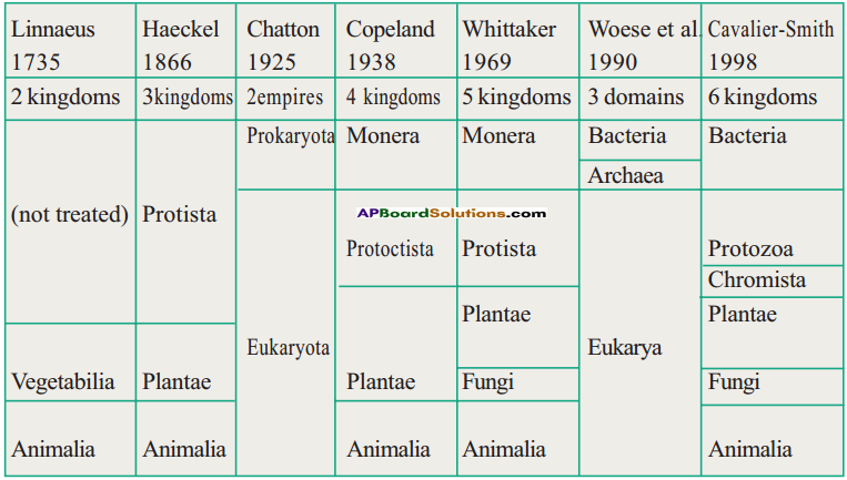 AP Board 9th Class Biology Important Questions Chapter 5 Diversity in Living Organism 22