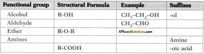 AP SSC 10th Class Chemistry Important Questions Chapter 14 Carbon and its Compounds 60