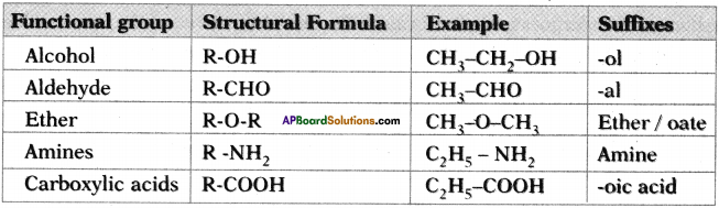 AP SSC 10th Class Chemistry Important Questions Chapter 14 Carbon and its Compounds 61