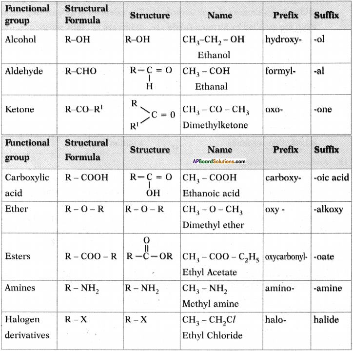 AP SSC 10th Class Chemistry Important Questions Chapter 14 Carbon and its Compounds 68
