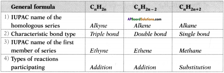 AP SSC 10th Class Chemistry Important Questions Chapter 14 Carbon and its Compounds 70