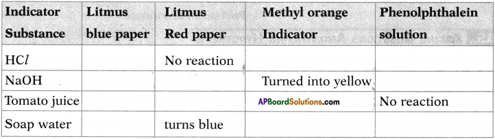 AP SSC 10th Class Chemistry Important Questions Chapter 4 Acids, Bases and Salts 15