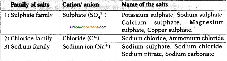 AP SSC 10th Class Chemistry Important Questions Chapter 4 Acids, Bases and Salts 5