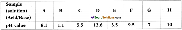 AP SSC 10th Class Chemistry Important Questions Chapter 4 Acids, Bases and Salts 9