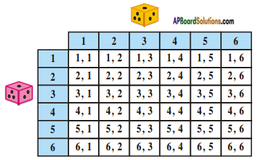 AP SSC 10th Class Maths Solutions Chapter 13 Probability Ex 13.2 5