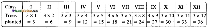 AP SSC 10th Class Maths Solutions Chapter 6 Progressions Ex 6.3 10