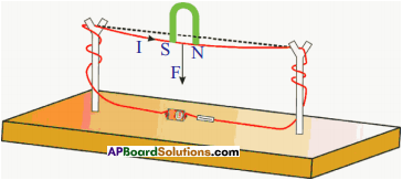 AP SSC 10th Class Physics Solutions Chapter 12 Electromagnetism 11