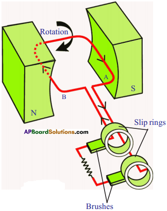 AP SSC 10th Class Physics Solutions Chapter 12 Electromagnetism 13