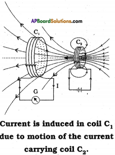 AP SSC 10th Class Physics Solutions Chapter 12 Electromagnetism 22