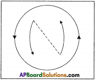 AP SSC 10th Class Physics Solutions Chapter 12 Electromagnetism 9