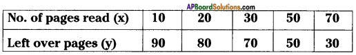 AP Board 8th Class Maths Solutions Chapter 10 Direct and Inverse Proportions InText Questions 10