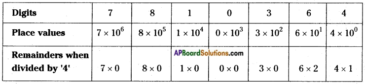 AP Board 8th Class Maths Solutions Chapter 15 Playing with Numbers InText Questions 12