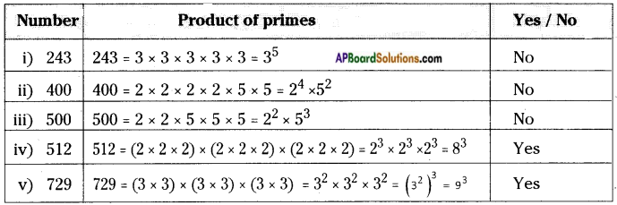 AP Board 8th Class Maths Solutions Chapter 6 Square Roots and Cube Roots InText Questions 3