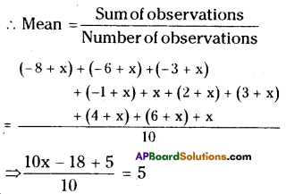 AP Board 8th Class Maths Solutions Chapter 7 Frequency Distribution Tables and Graphs Ex 7.1 7