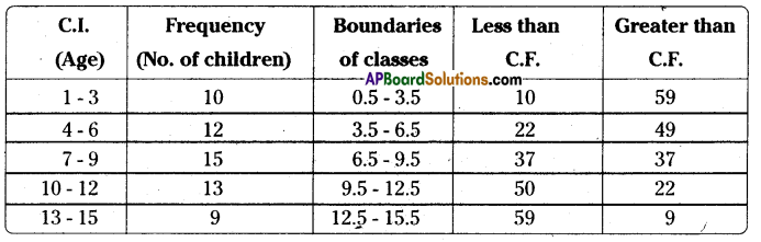 AP Board 8th Class Maths Solutions Chapter 7 Frequency Distribution Tables and Graphs Ex 7.2 10