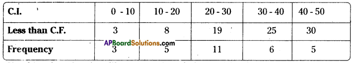 AP Board 8th Class Maths Solutions Chapter 7 Frequency Distribution Tables and Graphs Ex 7.2 11