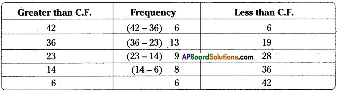 AP Board 8th Class Maths Solutions Chapter 7 Frequency Distribution Tables and Graphs Ex 7.2 12