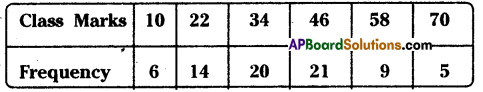 AP Board 8th Class Maths Solutions Chapter 7 Frequency Distribution Tables and Graphs Ex 7.2 3