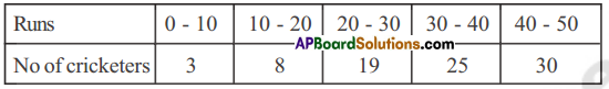 AP Board 8th Class Maths Solutions Chapter 7 Frequency Distribution Tables and Graphs Ex 7.2 6