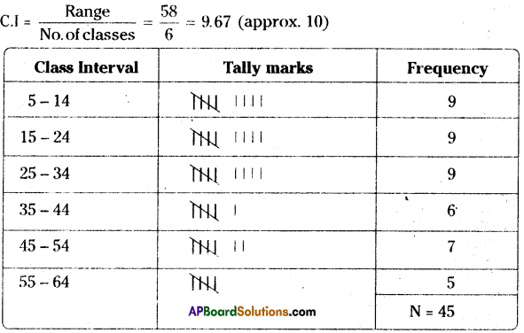 AP Board 8th Class Maths Solutions Chapter 7 Frequency Distribution Tables and Graphs Ex 7.2 7(i)