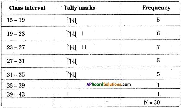 AP Board 8th Class Maths Solutions Chapter 7 Frequency Distribution Tables and Graphs Ex 7.2 8